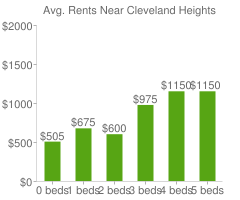 Graph of average rent prices for Cleveland Heights